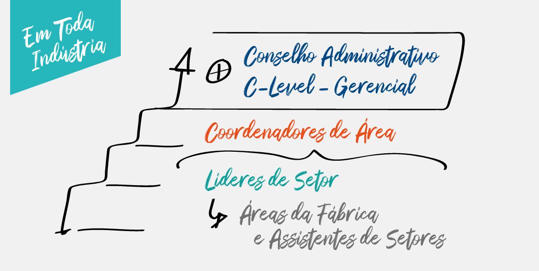 Hierarquia Básica da Indústria